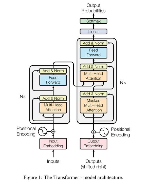 transformer (machine learning model)