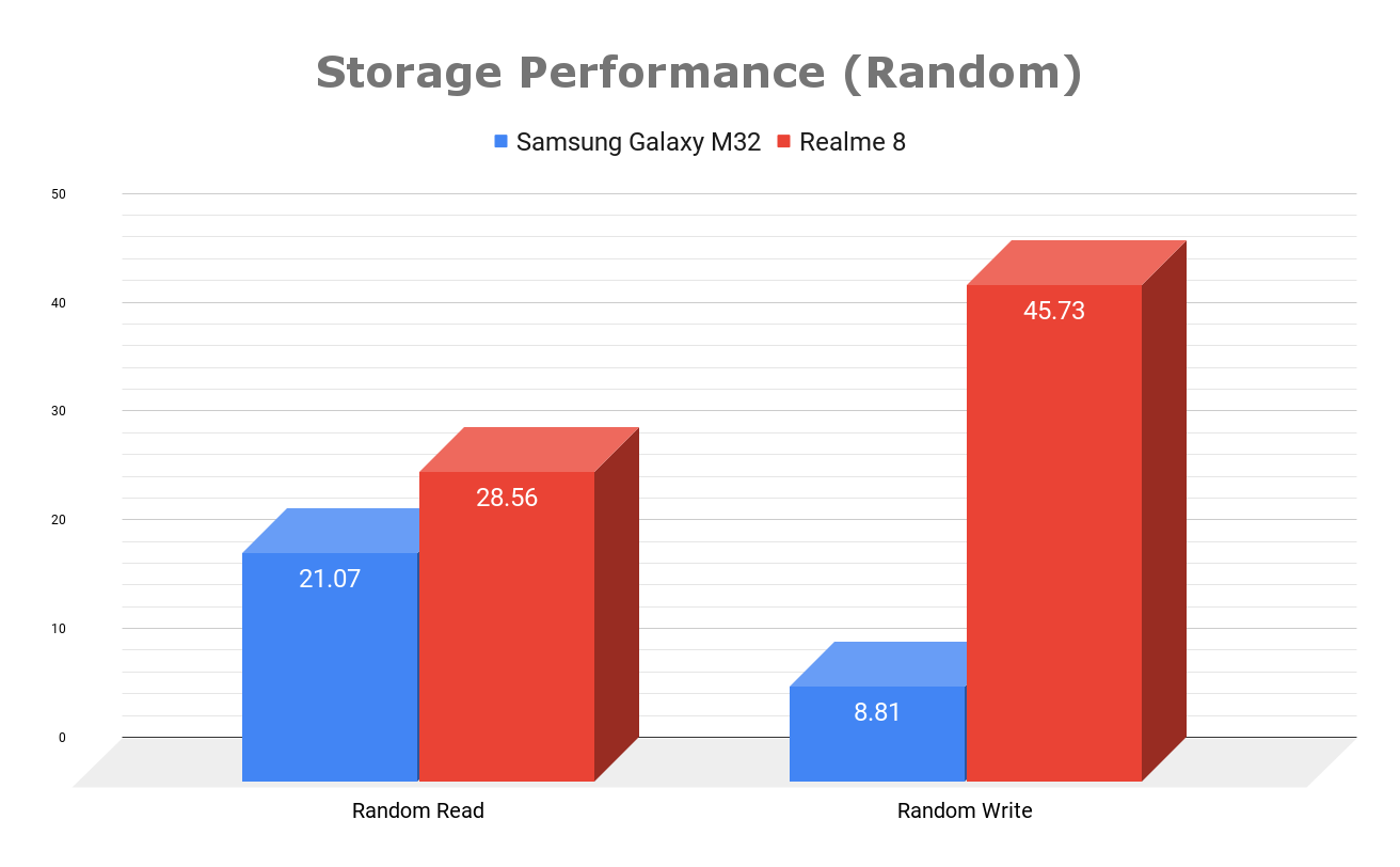 Storage (random)
