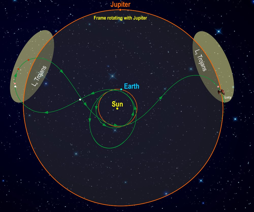 This diagram illustrates Lucy's orbit.  The spacecraft's path (green) is shown in a frame of reference in which Jupiter stays in place, making the orbit its saline.  Following Lucy's launch in October 2021, Lucy has two airlines flying close to Earth before it encounters Trojan destinations.  In the L4 cloud, Lucy flies (3548) Eurybates (white) and its satellite, (15094) Polymele (pink), (11351) Leucus (red) and (21900) Orus (red) from 2027-2028.  After diving past Earth again, Lucy visits the L5 cloud and encounters (617) the Patroclus-Menoetius binary (pink) in 2033. As a bonus, in 2025 on her way to L4, Lucy flies a small main belt asteroid, (52246) Donaldjohanson (white), named after Lucy's fossil discoverer.  Flying in the Patroclus-Menoetius binary in 2033, Lucy continues cycling between two Trojan clouds every six years.  Scope: Southwest Research Institute
